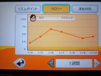 Fitness Party 1月10日カロリー 合計 268kcal