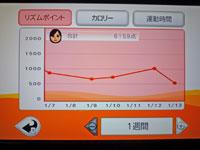 Fitness Party 1月13日リズムポイント 合計 6159点