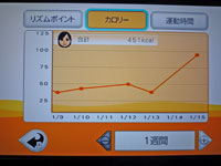 Fitness Party 1月15日カロリー 合計 451kcal