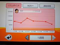Fitness Party 2011年1月21日リズムポイント 合計 11558点