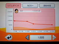 Fitness Party 2011年1月24日リズムポイント 合計 12084点