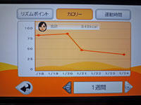 Fitness Party 2011年1月24日カロリー 合計 848kcal
