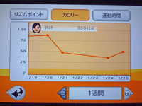 Fitness Party 2011年1月25日カロリー 合計 898kcal