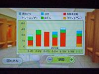 Wii フィットプラス 運動時間と種類の変遷のグラフ