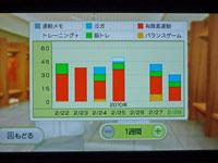 Wiiフィットプラス 運動時間と種類のグラフ