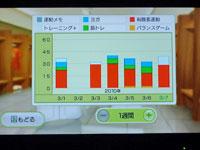 Wiiフィットプラス 運動時間とトレーニングの種類