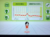 Wiiフィットプラス BMIのグラフ