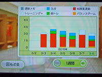 Wiiフィット プラス 運動時間とトレーニングの種類