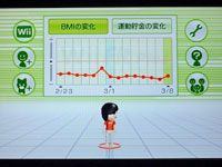 Wiiフィット プラス BMIの変化グラフ
