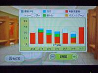 Wii フィットプラス 運動時間とトレーニング種類