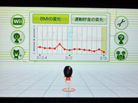 Wii フィットプラス BMIの変遷グラフ