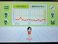 Wii Fit Plus BMIのグラフ