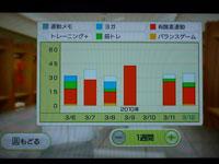Wii Fit Plus 運動時間とトレーニングの種類のグラフ