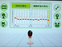 Wii フィット プラス BMIの推移のグラフ