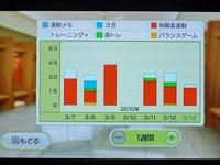 Wii フィット プラス トレーニングと運動時間のグラフ
