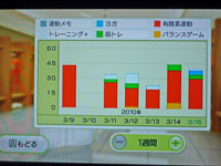 Wii Fit Plus トレーニング時間と運動の種類