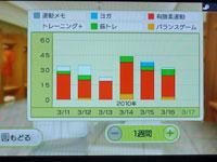 Wii Fit Plus 運動時間とトレーニングの種類