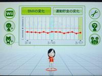 Wii Fit Plus BMIのグラフ