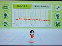 Wii Fit Plus BMIの推移グラフ