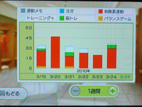 Wii Fit Plus 3月24日のトレーニングの種類と運動時間