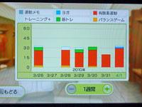 Wii Fit Plus 4月1日のトレーニングの種類と運動時間
