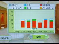 Wii Fit Plus 4月2日のトレーニングの種類と運動時間