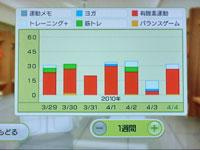 Wii Fit Plus 4月4日のトレーニングの種類と運動時間