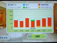 Wii Fit Plus 4月10日のトレーニングの種類と運動時間