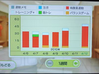 Wii Fit Plus 4月12日のトレーニングの種類と運動時間
