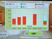 Wii Fit Plus 4月14日のトレーニングの種類と運動時間