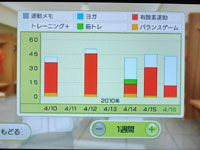 Wii Fit Plus 4月16日のトレーニングの種類と運動時間