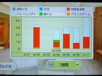Wii Fit Plus 4月17日のトレーニングの種類と運動時間
