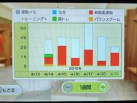 Wii Fit Plus 4月19日のトレーニングの種類と運動時間