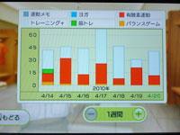 Wii Fit Plus 4月20日のトレーニングの種類と運動時間