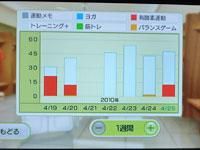Wii Fit Plus 4月25日のトレーニングの種類と運動時間