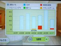 Wii Fit Plus 4月27日のトレーニングの種類と運動時間