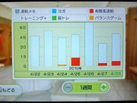Wii Fit Plus 4月28日のトレーニングの種類と運動時間