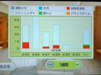 Wii Fit Plus 4月日のトレーニングの種類と運動時間
