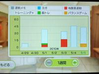 Wii Fit Plus 5月5日のトレーニングの種類と運動時間