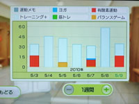 Wii Fit Plus 5月9日のトレーニングの種類と運動時間