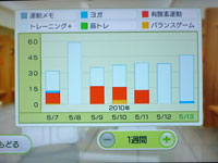 Wii Fit Plus 5月13日のトレーニングの種類と運動時間