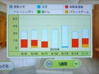 Wii Fit Plus 5月15日のトレーニングの種類と運動時間