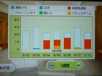 Wii Fit Plus 5月18日のトレーニングの種類と運動時間