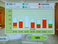 Wii Fit Plus 5月日のトレーニングの種類と運動時間