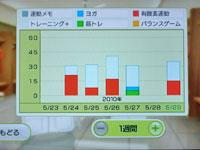 Wii Fit Plus 5月29日のトレーニングの種類と運動時間