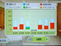Wii Fit Plus 5月31日のトレーニングの種類と運動時間