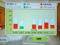 Wii Fit Plus 6月1日のトレーニングの種類と運動時間