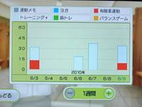 Wii Fit Plus 6月9日のトレーニングの種類と運動時間