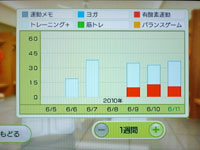 Wii Fit Plus 6月11日のトレーニングの種類と運動時間