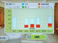 Wii Fit Plus 6月13日のトレーニングの種類と運動時間